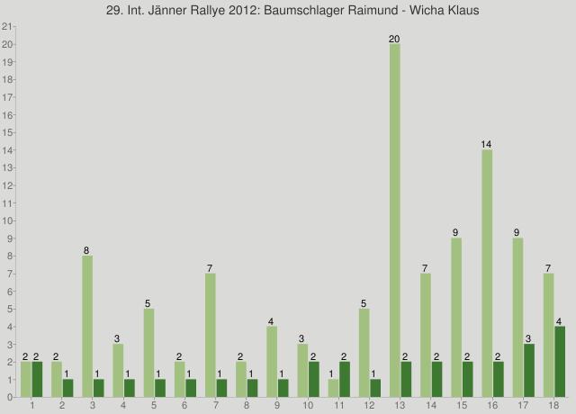 29. Int. Jänner Rallye 2012: Baumschlager Raimund - Wicha Klaus