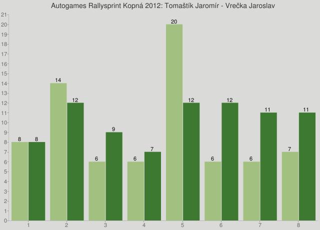 Autogames Rallysprint Kopná 2012: Tomaštík Jaromír - Vrečka Jaroslav