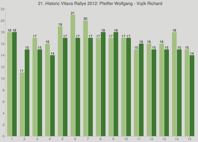 21. Historic Vltava Rallye 2012: Pfeiffer Wolfgang - Vojík Richard