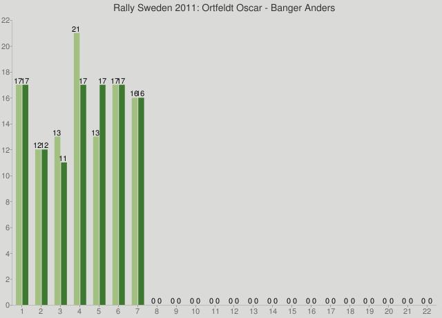 Rally Sweden 2011: Ortfeldt Oscar - Banger Anders