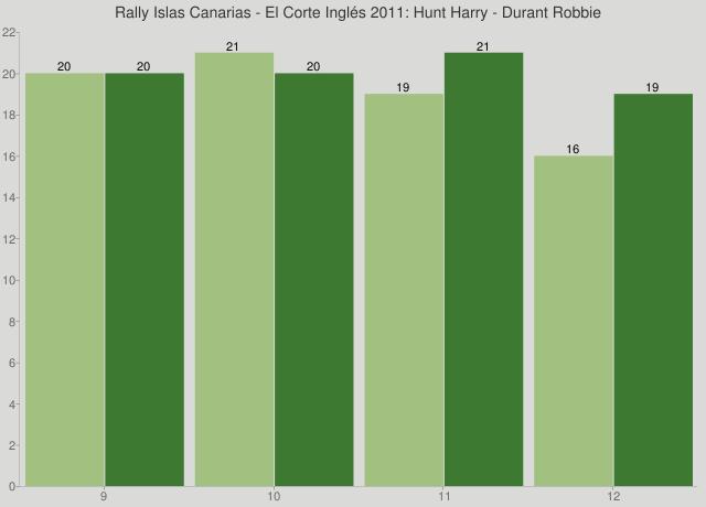 Rally Islas Canarias - El Corte Inglés 2011: Hunt Harry - Durant Robbie