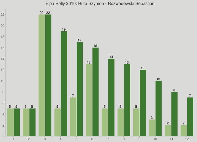 Elpa Rally 2010: Ruta Szymon - Rozwadowski Sebastian