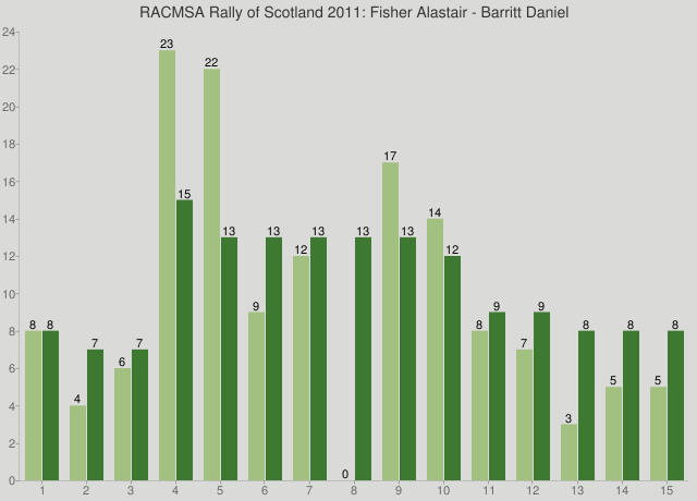 RACMSA Rally of Scotland 2011: Fisher Alastair - Barritt Daniel