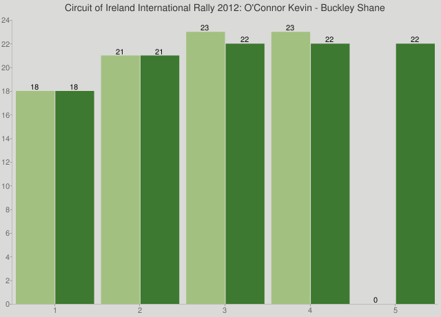 Circuit of Ireland International Rally 2012: O'Connor Kevin - Buckley Shane