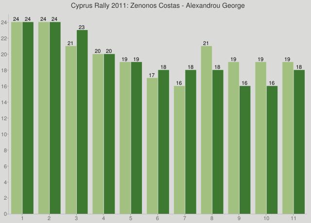 Cyprus Rally 2011: Zenonos Costas - Alexandrou George