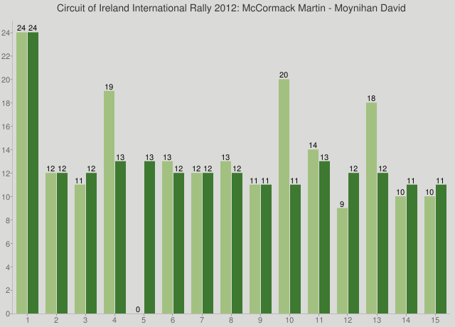 Circuit of Ireland International Rally 2012: McCormack Martin - Moynihan David