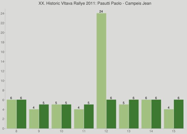 XX. Historic Vltava Rallye 2011: Pasutti Paolo - Campeis Jean