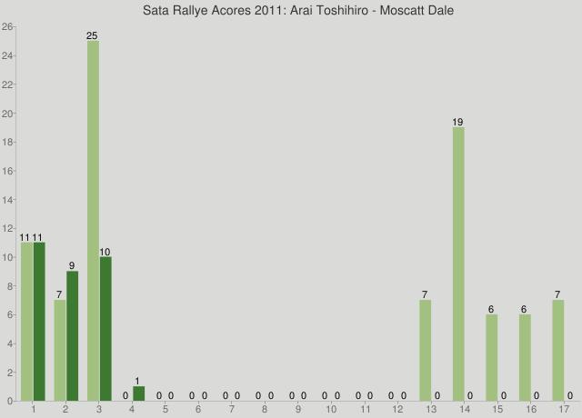 Sata Rallye Acores 2011: Arai Toshihiro - Moscatt Dale