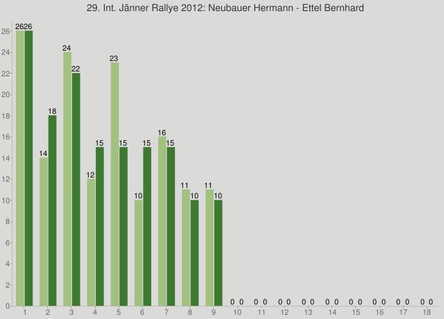 29. Int. Jänner Rallye 2012: Neubauer Hermann - Ettel Bernhard