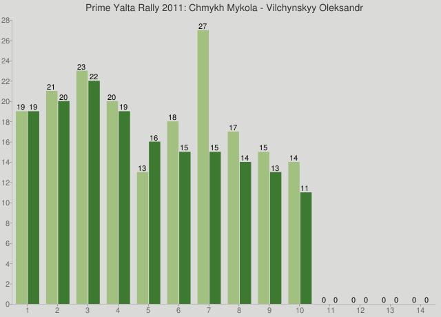 Prime Yalta Rally 2011: Chmykh Mykola - Vilchynskyy Oleksandr