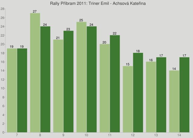 Rally Příbram 2011: Triner Emil - Achsová Kateřina