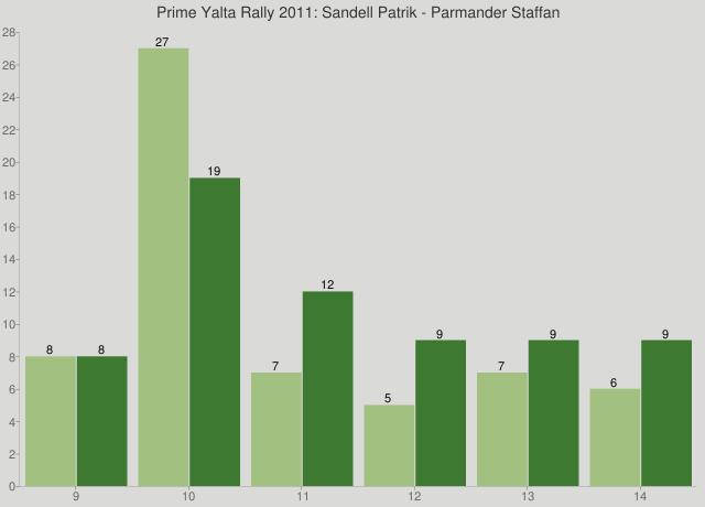 Prime Yalta Rally 2011: Sandell Patrik - Parmander Staffan