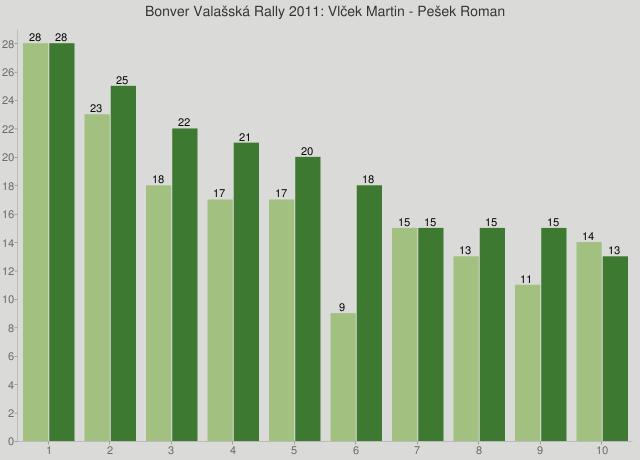 Bonver Valašská Rally 2011: Vlček Martin - Pešek Roman