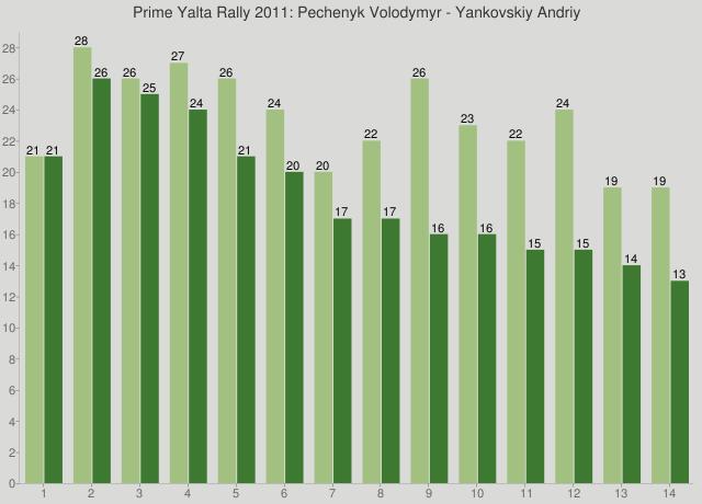 Prime Yalta Rally 2011: Pechenyk Volodymyr - Yankovskiy Andriy
