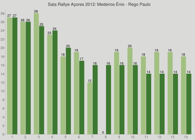 Sata Rallye Açores 2012: Medeiros Énio - Rego Paulo