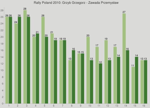 Rally Poland 2010: Grzyb Grzegorz - Zawada Przemysław