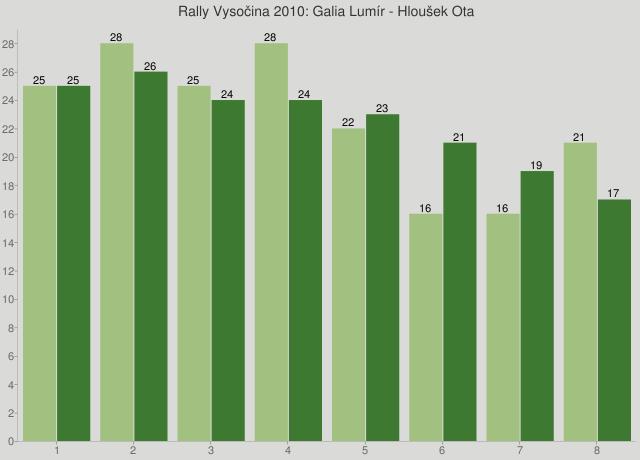 Rally Vysočina 2010: Galia Lumír - Hloušek Ota
