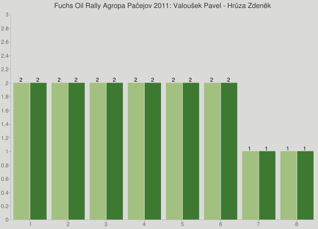 Fuchs Oil Rally Agropa Pačejov 2011: Valoušek Pavel - Hrůza Zdeněk