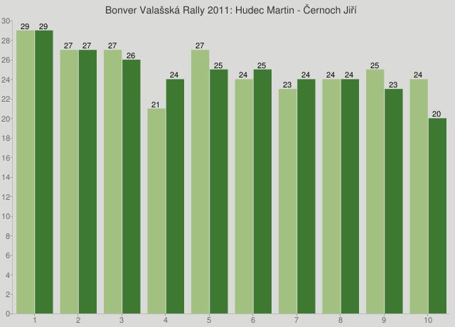 Bonver Valašská Rally 2011: Hudec Martin - Černoch Jiří