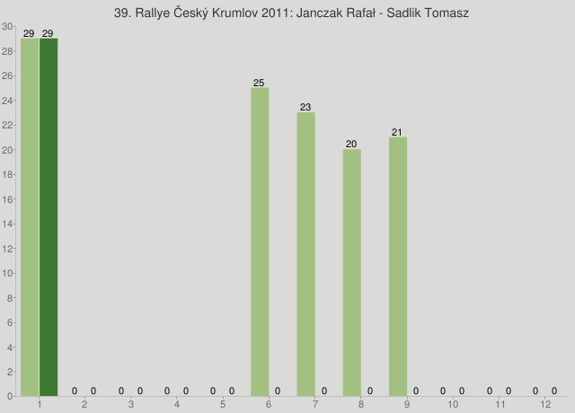 39. Rallye Český Krumlov 2011: Janczak Rafał - Sadlik Tomasz