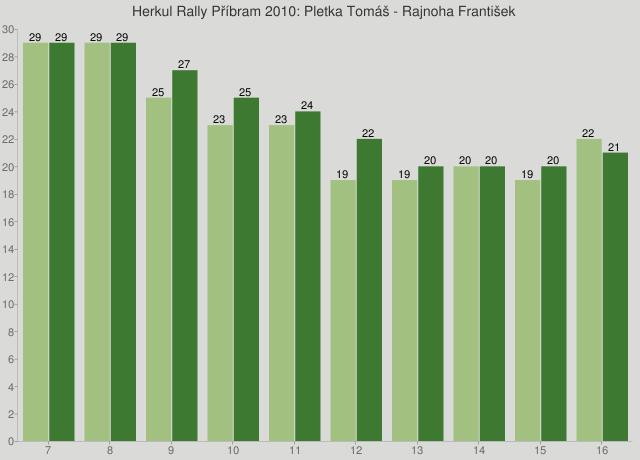 Herkul Rally Příbram 2010: Pletka Tomáš - Rajnoha František