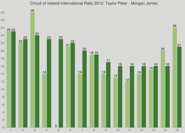 Circuit of Ireland International Rally 2012: Taylor Peter - Morgan James