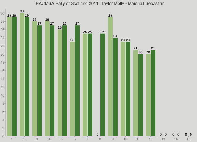RACMSA Rally of Scotland 2011: Taylor Molly - Marshall Sebastian