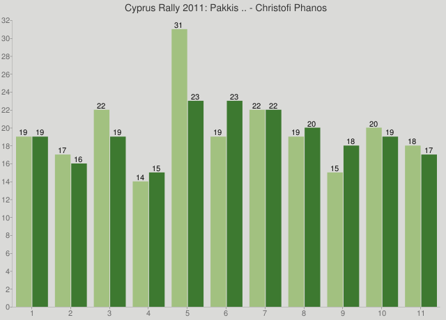 Cyprus Rally 2011: Pakkis .. - Christofi Phanos