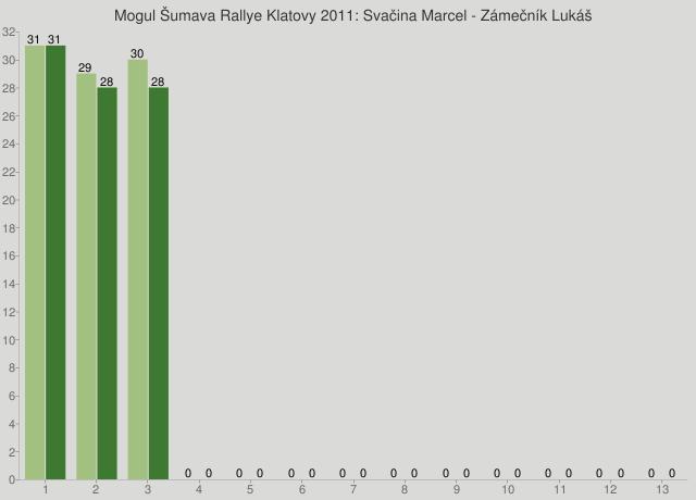 Mogul Šumava Rallye Klatovy 2011: Svačina Marcel - Zámečník Lukáš