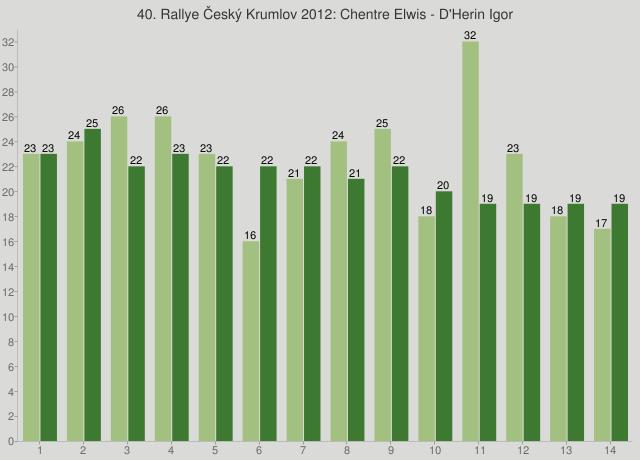 40. Rallye Český Krumlov 2012: Chentre Elwis - D'Herin Igor