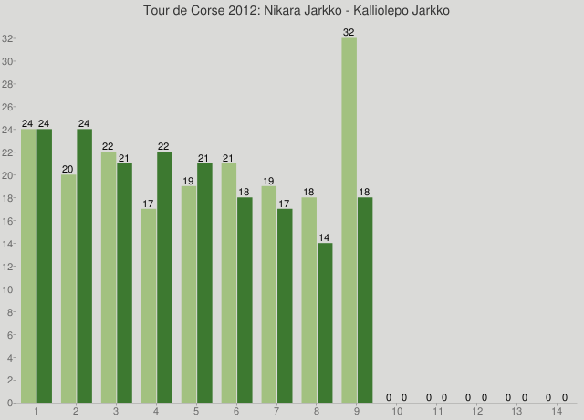 Tour de Corse 2012: Nikara Jarkko - Kalliolepo Jarkko