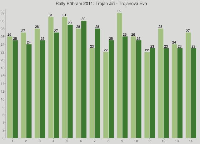 Rally Příbram 2011: Trojan Jiří - Trojanová Eva