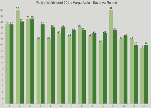 Rallye Waldviertel 2011: Varga Attila - Savanyu Roland