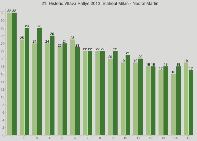 21. Historic Vltava Rallye 2012: Blahout Milan - Neoral Martin