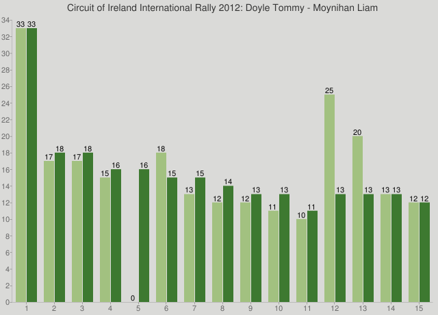 Circuit of Ireland International Rally 2012: Doyle Tommy - Moynihan Liam
