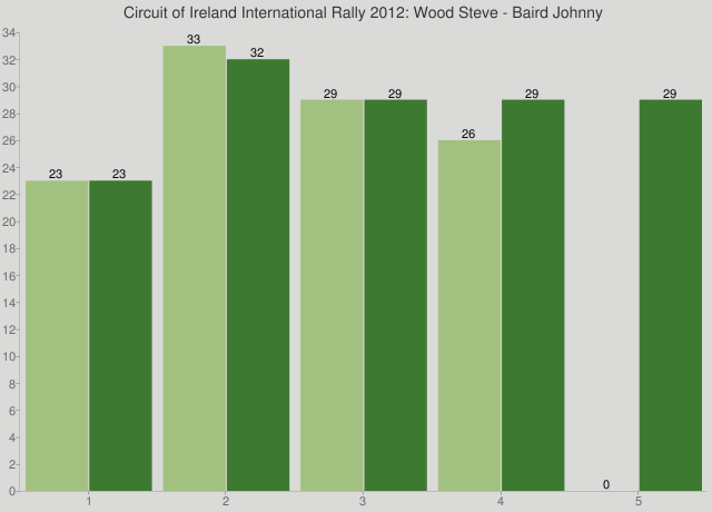 Circuit of Ireland International Rally 2012: Wood Steve - Baird Johnny