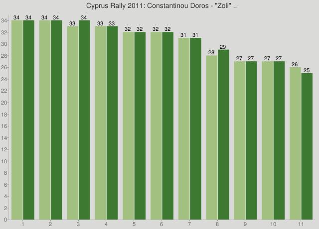 "Cyprus Rally 2011: Constantinou Doros - ""Zoli"" .."