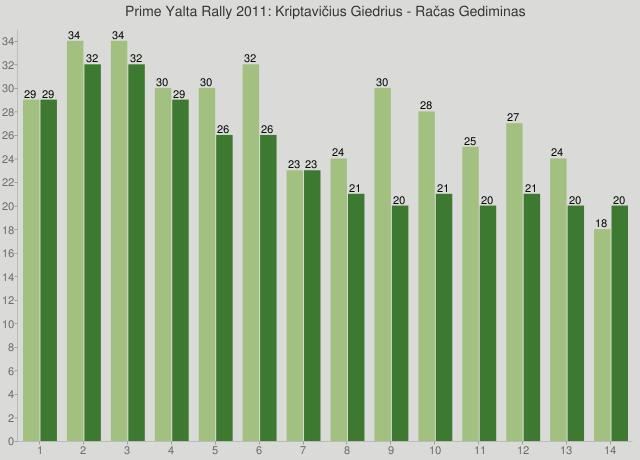 Prime Yalta Rally 2011: Kriptavičius Giedrius - Račas Gediminas