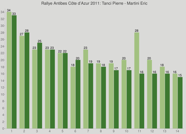 Rallye Antibes Côte d'Azur 2011: Tanci Pierre - Martini Eric