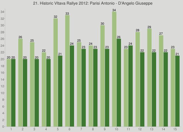 21. Historic Vltava Rallye 2012: Parisi Antonio - D'Angelo Giuseppe