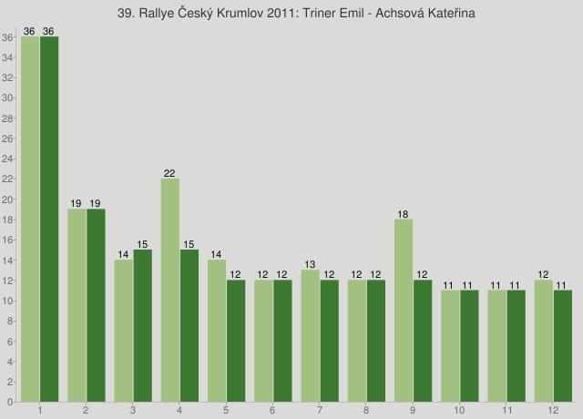 39. Rallye Český Krumlov 2011: Triner Emil - Achsová Kateřina