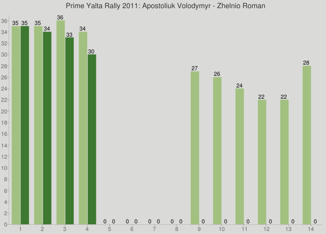 Prime Yalta Rally 2011: Apostoliuk Volodymyr - Zhelnio Roman