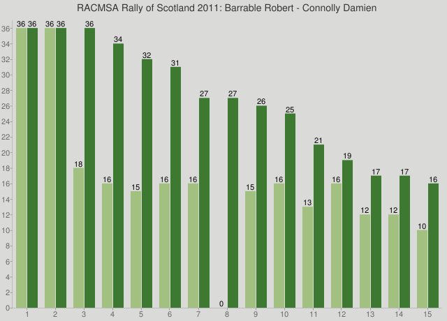 RACMSA Rally of Scotland 2011: Barrable Robert - Connolly Damien