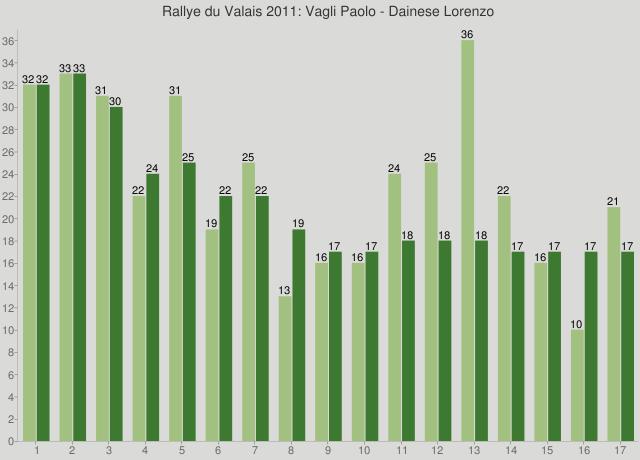 Rallye du Valais 2011: Vagli Paolo - Dainese Lorenzo
