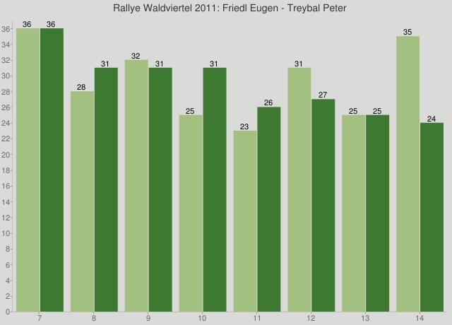 Rallye Waldviertel 2011: Friedl Eugen - Treybal Peter