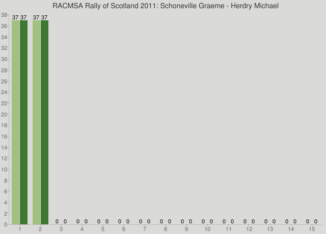 RACMSA Rally of Scotland 2011: Schoneville Graeme - Herdry Michael