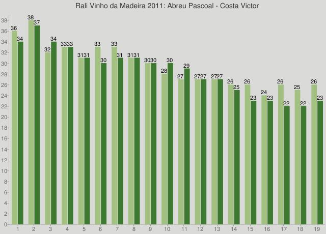 Rali Vinho da Madeira 2011: Abreu Pascoal - Costa Victor