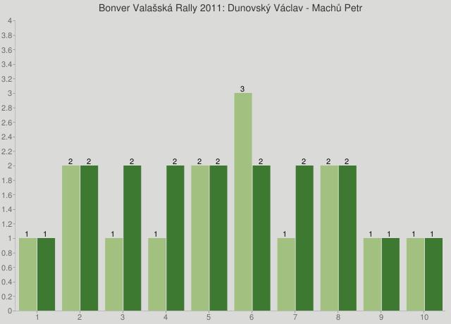 Bonver Valašská Rally 2011: Dunovský Václav - Machů Petr