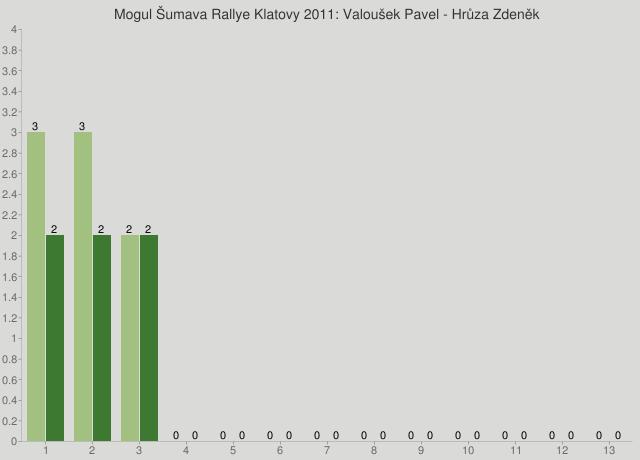Mogul Šumava Rallye Klatovy 2011: Valoušek Pavel - Hrůza Zdeněk