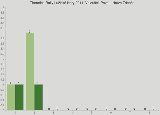 Thermica Rally Lužické Hory 2011: Valoušek Pavel - Hrůza Zdeněk